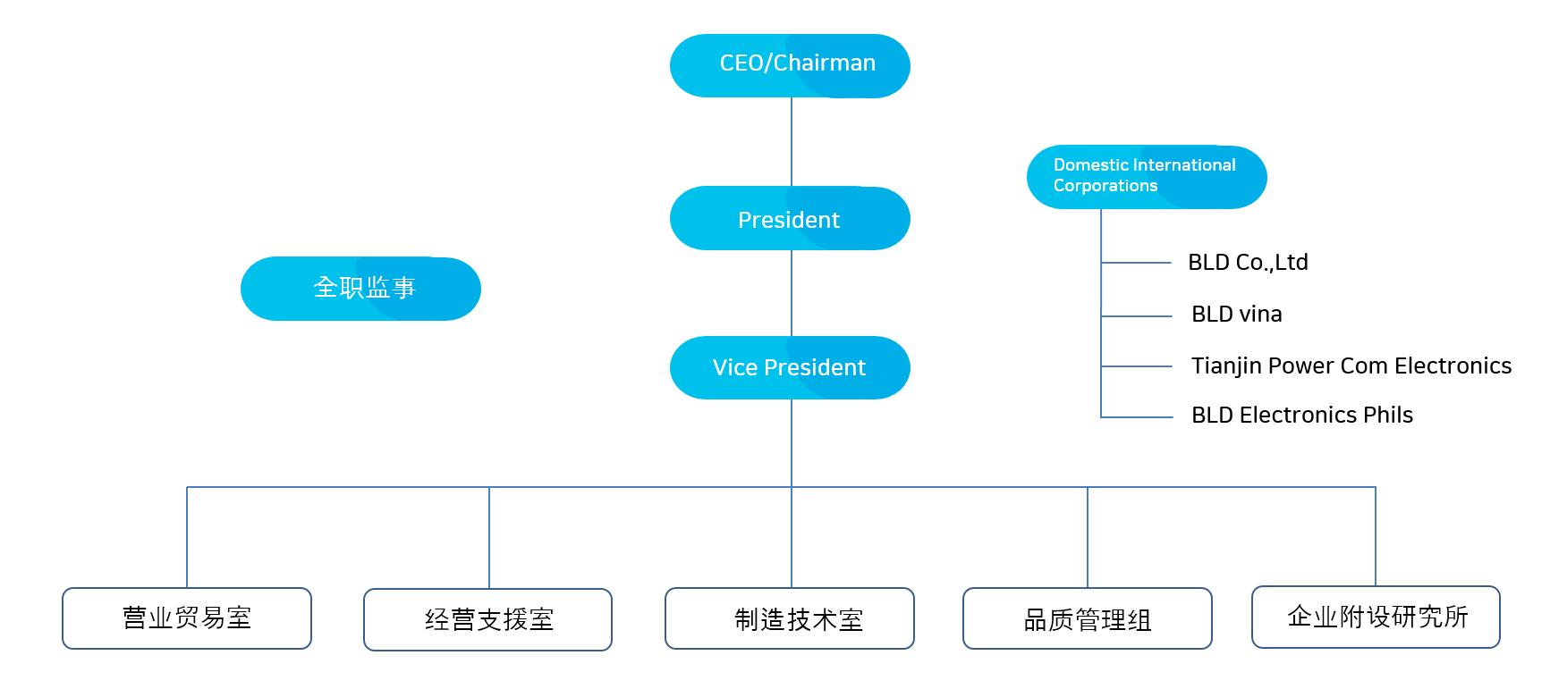 홈페이지 조직도_중국어